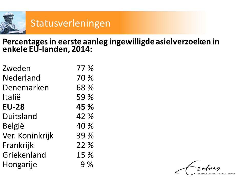 Percentages in eerste aanleg ingewilligde asielverzoeken in enkele EU-landen, 2014: Zweden77 % Nederland70 % Denemarken68 % Italië 59 % EU-2845 % Duitsland42 % België40 % Ver.