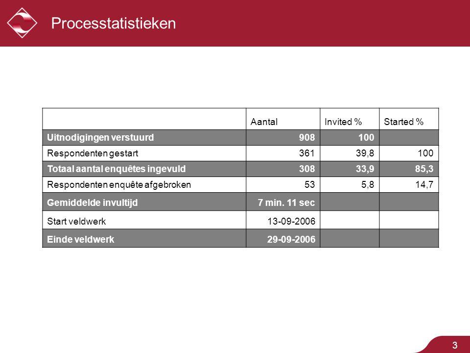 3 Processtatistieken AantalInvited %Started % Uitnodigingen verstuurd908100 Respondenten gestart36139,8100 Totaal aantal enquêtes ingevuld30833,985,3 Respondenten enquête afgebroken535,814,7 Gemiddelde invultijd7 min.