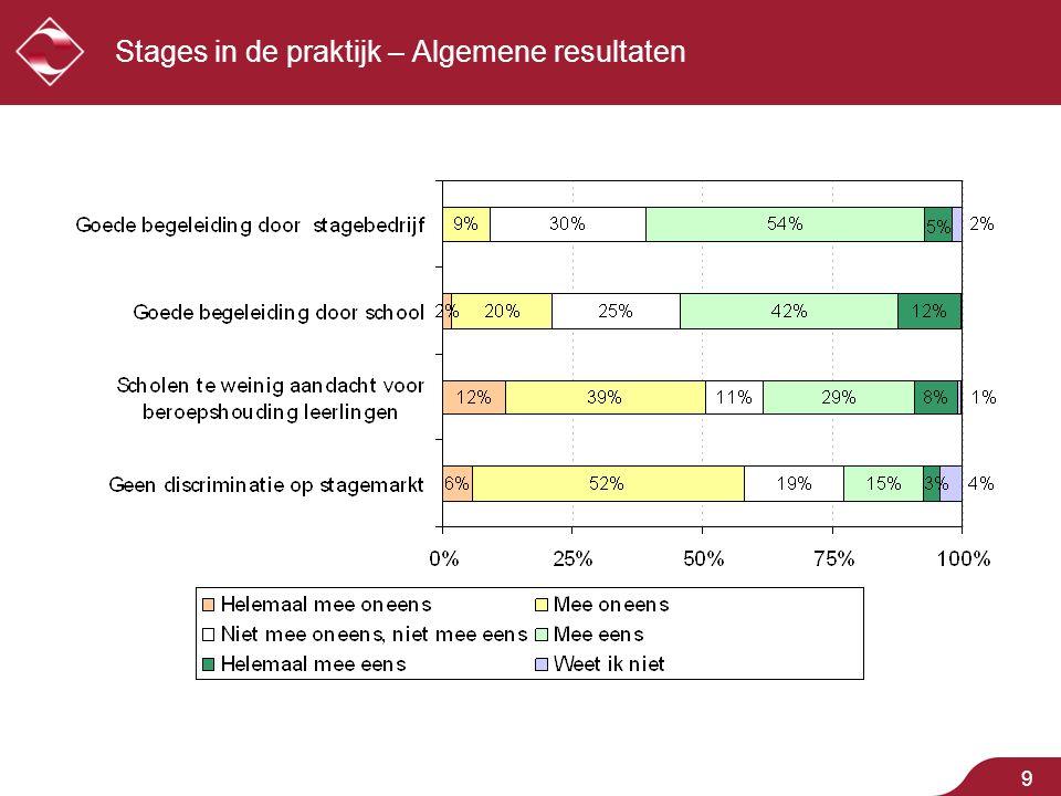10 Stages in de praktijk Stagiairs worden tegenwoordig goed begeleid door hun stagebedrijf  59% van de respondenten is het (helemaal) eens met bovenstaande stelling.