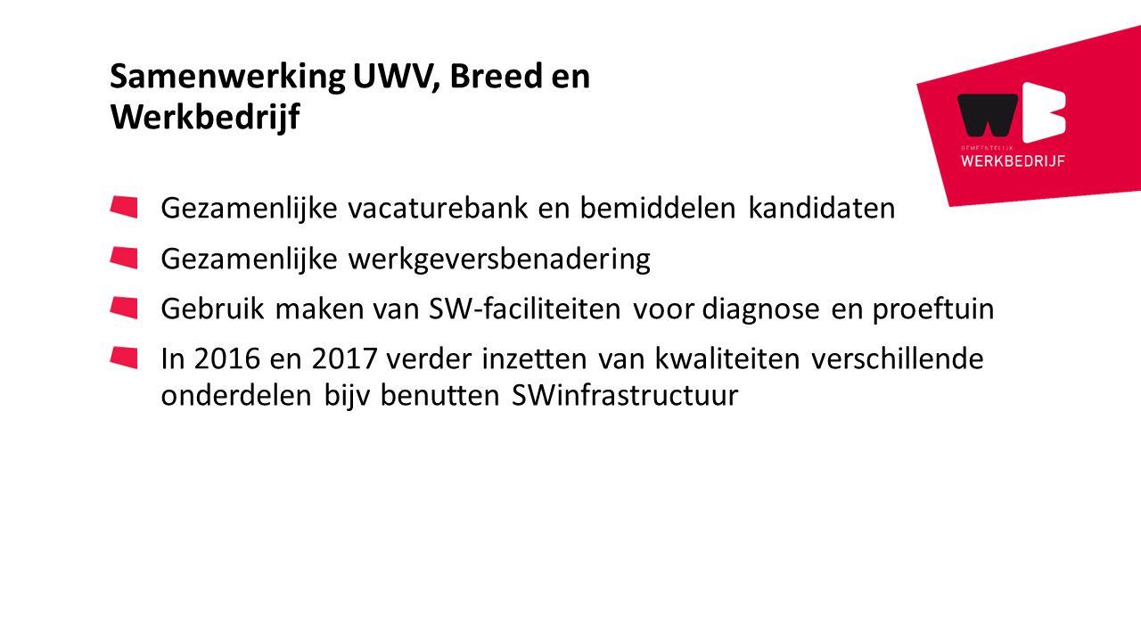 Samenwerking UWV, Breed en Werkbedrijf Gezamenlijke vacaturebank en bemiddelen kandidaten Gezamenlijke werkgeversbenadering Gebruik maken van SW-facil