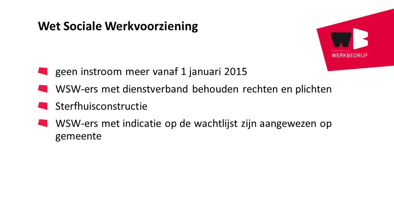 Wet Sociale Werkvoorziening geen instroom meer vanaf 1 januari 2015 WSW-ers met dienstverband behouden rechten en plichten Sterfhuisconstructie WSW-ers met indicatie op de wachtlijst zijn aangewezen op gemeente