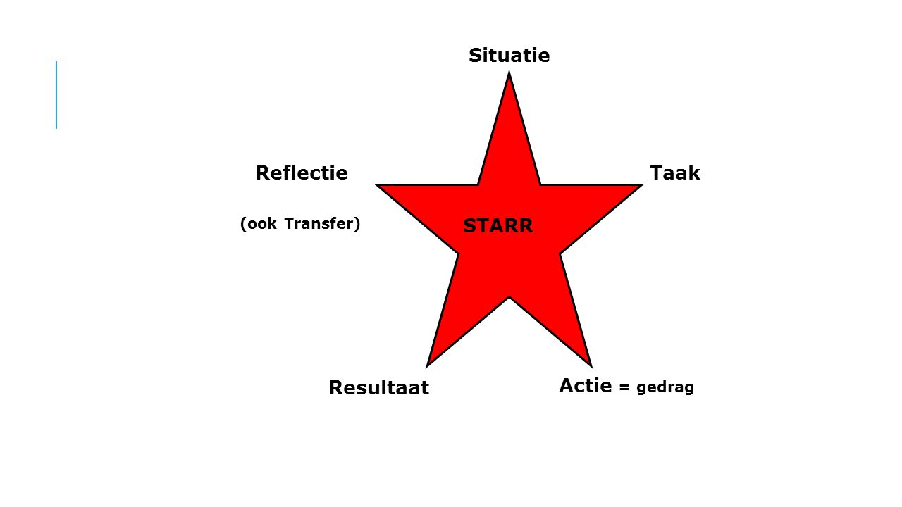 Situatie Taak Actie = gedrag Resultaat Reflectie STARR (ook Transfer)
