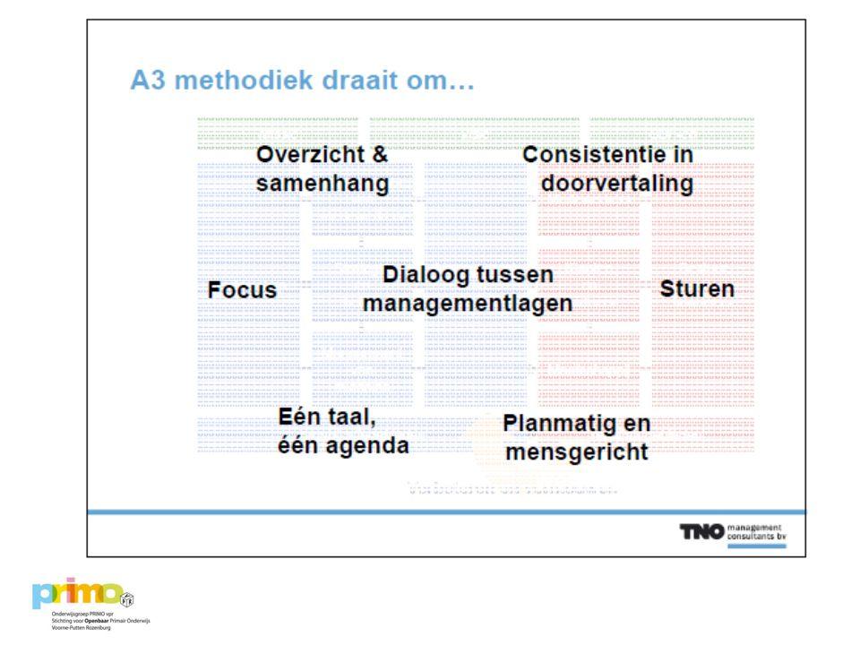Opdracht via A3 methodiek Hoe laat je taalbeleid nu leven op de werkvloer.