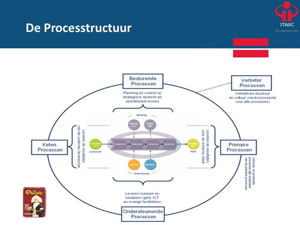 De Processtructuur