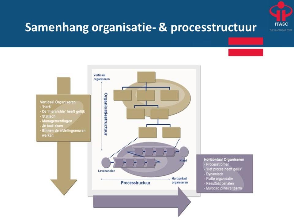 Samenhang organisatie- & processtructuur