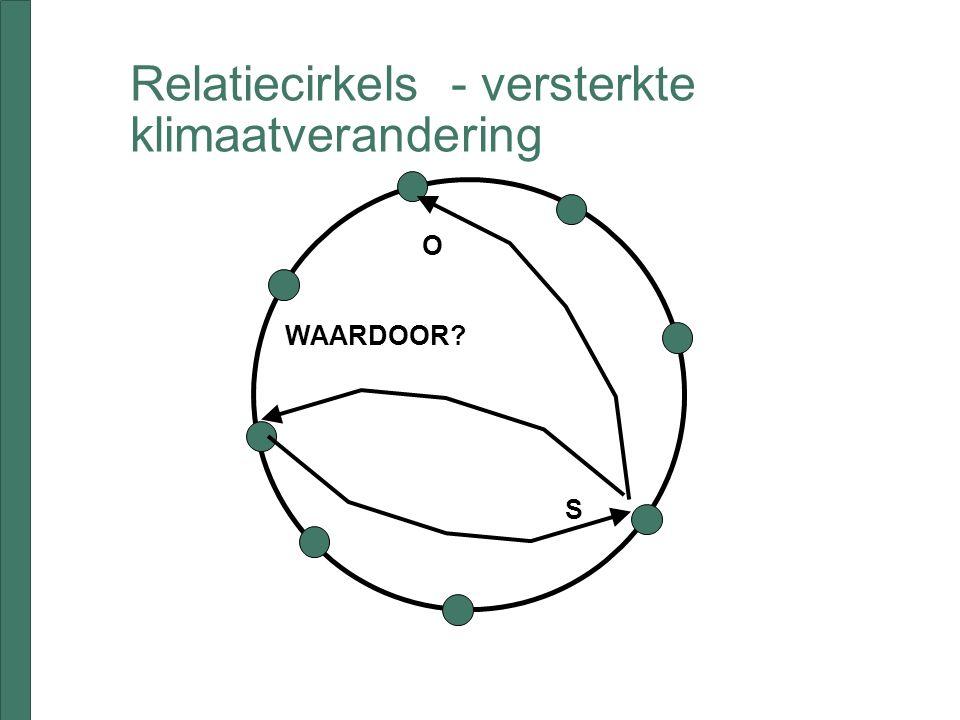 Relatiecirkels - versterkte klimaatverandering S O WAARDOOR
