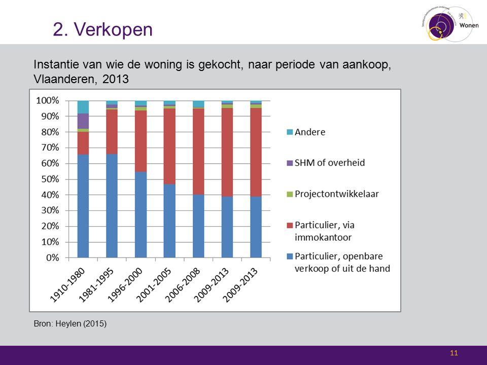2. Verkopen 11 Instantie van wie de woning is gekocht, naar periode van aankoop, Vlaanderen, 2013 Bron: Heylen (2015)