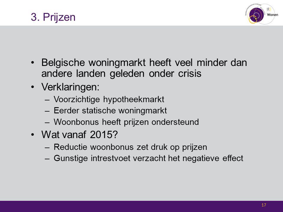 3. Prijzen Belgische woningmarkt heeft veel minder dan andere landen geleden onder crisis Verklaringen: –Voorzichtige hypotheekmarkt –Eerder statische