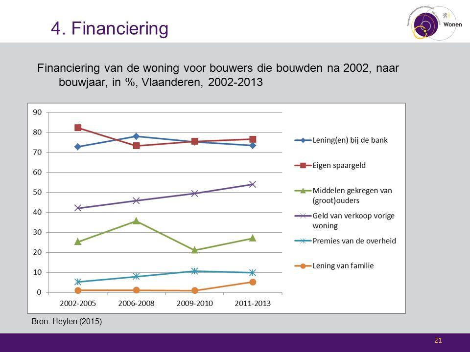 4. Financiering 21 Bron: Heylen (2015) Financiering van de woning voor bouwers die bouwden na 2002, naar bouwjaar, in %, Vlaanderen, 2002-2013