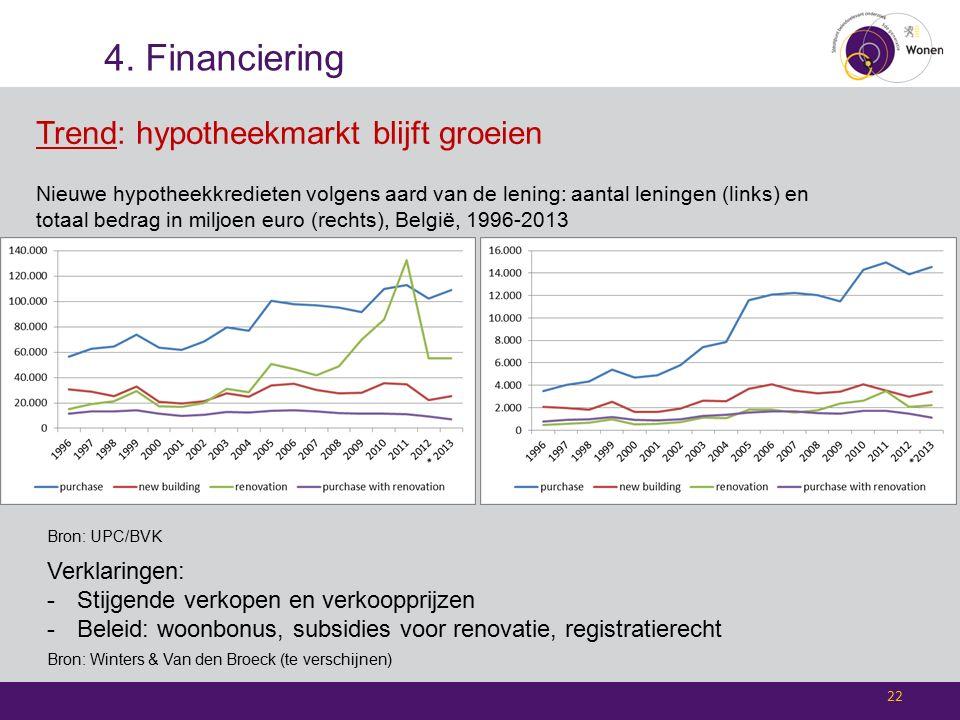 4. Financiering 22 Trend: hypotheekmarkt blijft groeien Nieuwe hypotheekkredieten volgens aard van de lening: aantal leningen (links) en totaal bedrag