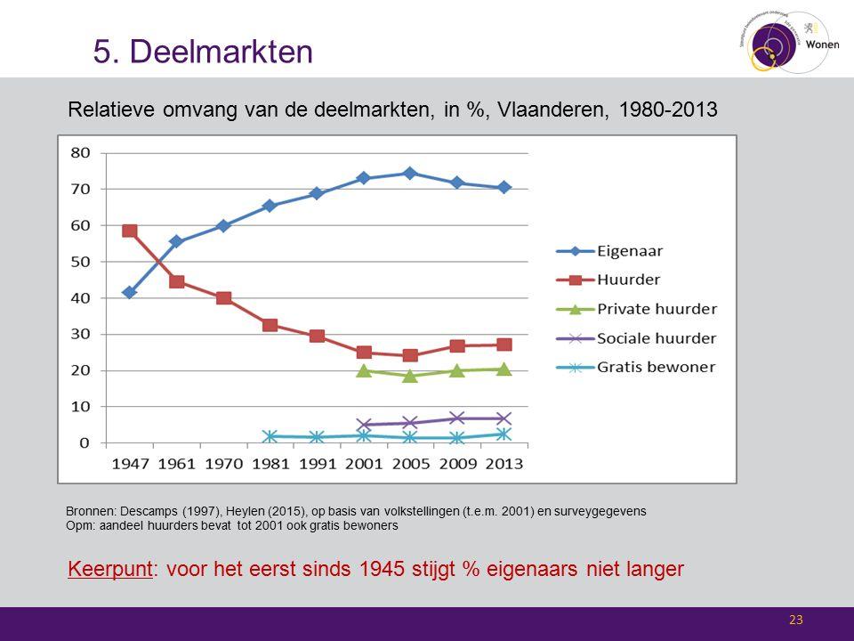 5. Deelmarkten 23 Bronnen: Descamps (1997), Heylen (2015), op basis van volkstellingen (t.e.m.