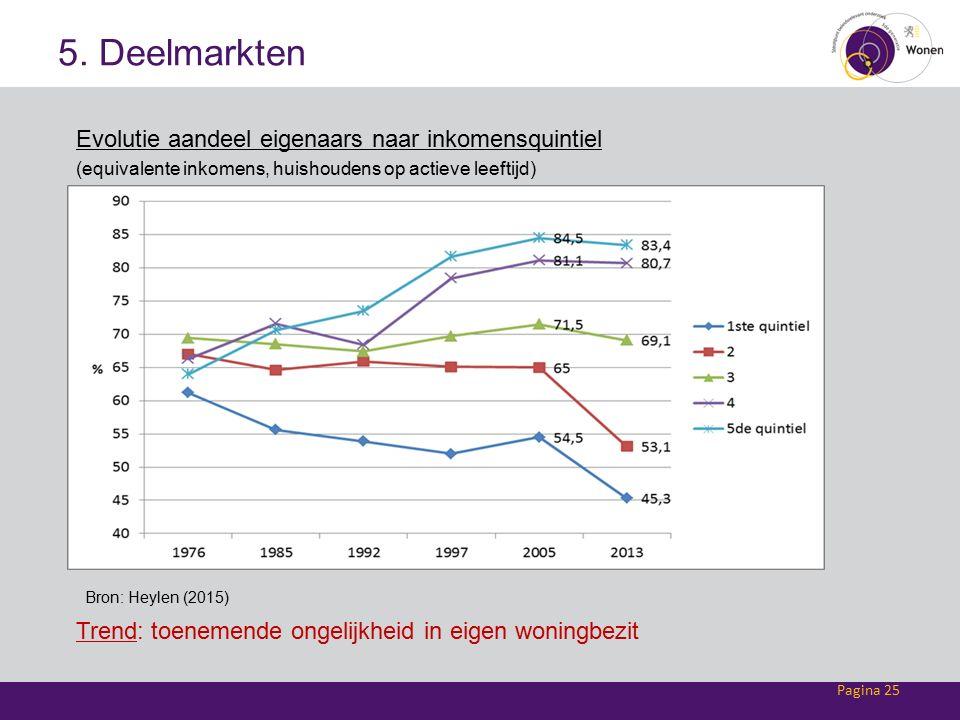 5. Deelmarkten Evolutie aandeel eigenaars naar inkomensquintiel (equivalente inkomens, huishoudens op actieve leeftijd) Pagina 25 Bron: Heylen (2015)