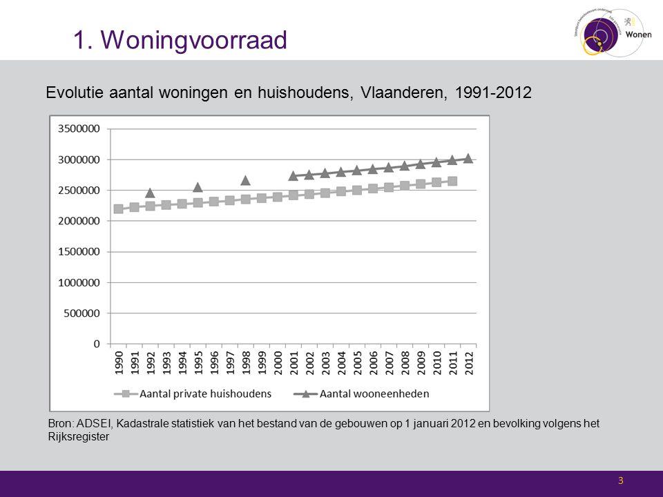 1. Woningvoorraad Evolutie aantal woningen en huishoudens, Vlaanderen, 1991-2012 3 Bron: ADSEI, Kadastrale statistiek van het bestand van de gebouwen
