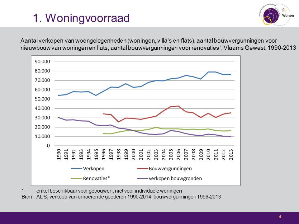 1. Woningvoorraad Aantal verkopen van woongelegenheden (woningen, villa's en flats), aantal bouwvergunningen voor nieuwbouw van woningen en flats, aan