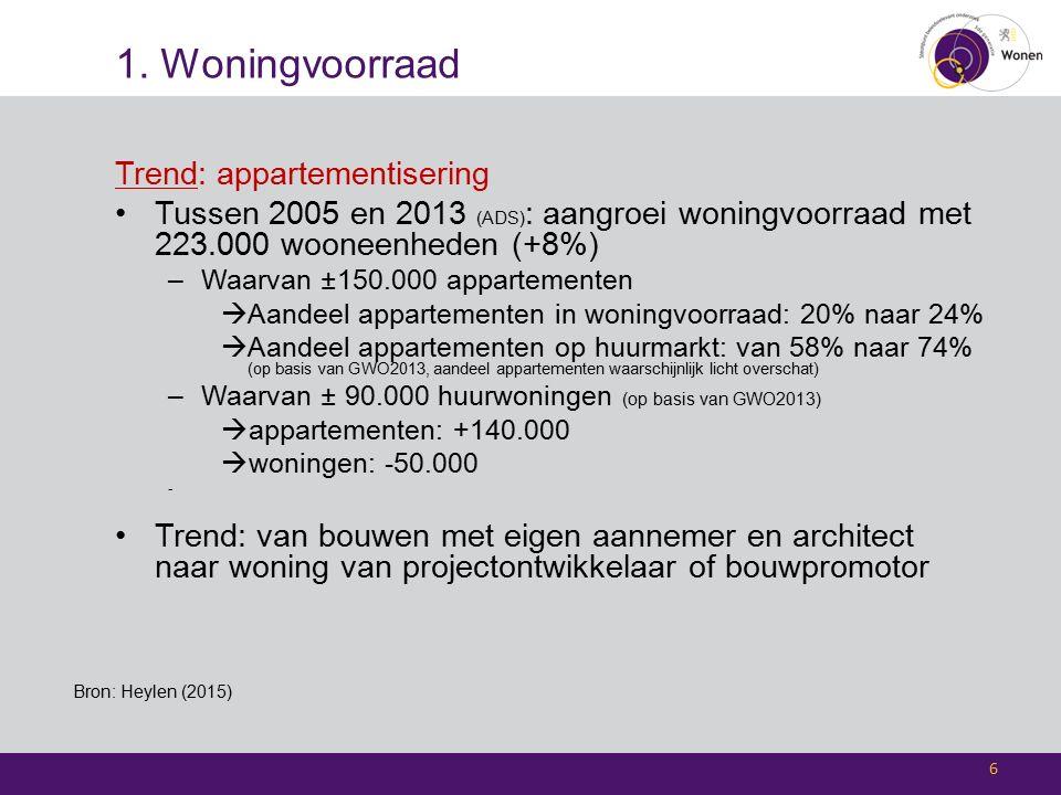 1. Woningvoorraad Trend: appartementisering Tussen 2005 en 2013 (ADS) : aangroei woningvoorraad met 223.000 wooneenheden (+8%) –Waarvan ±150.000 appar