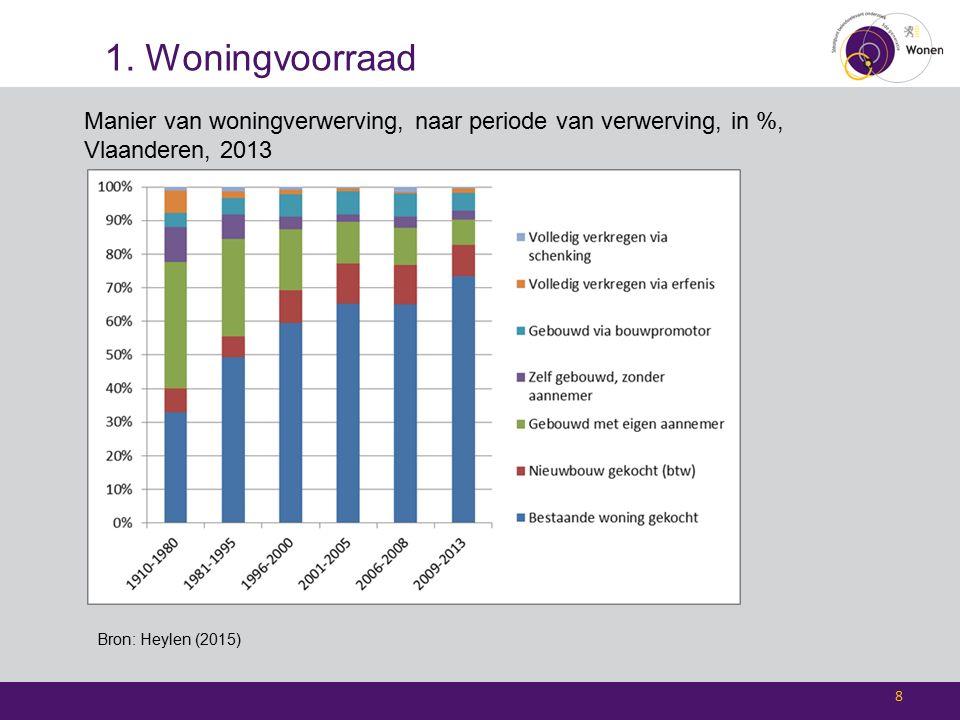 1. Woningvoorraad 8 Manier van woningverwerving, naar periode van verwerving, in %, Vlaanderen, 2013 Bron: Heylen (2015)