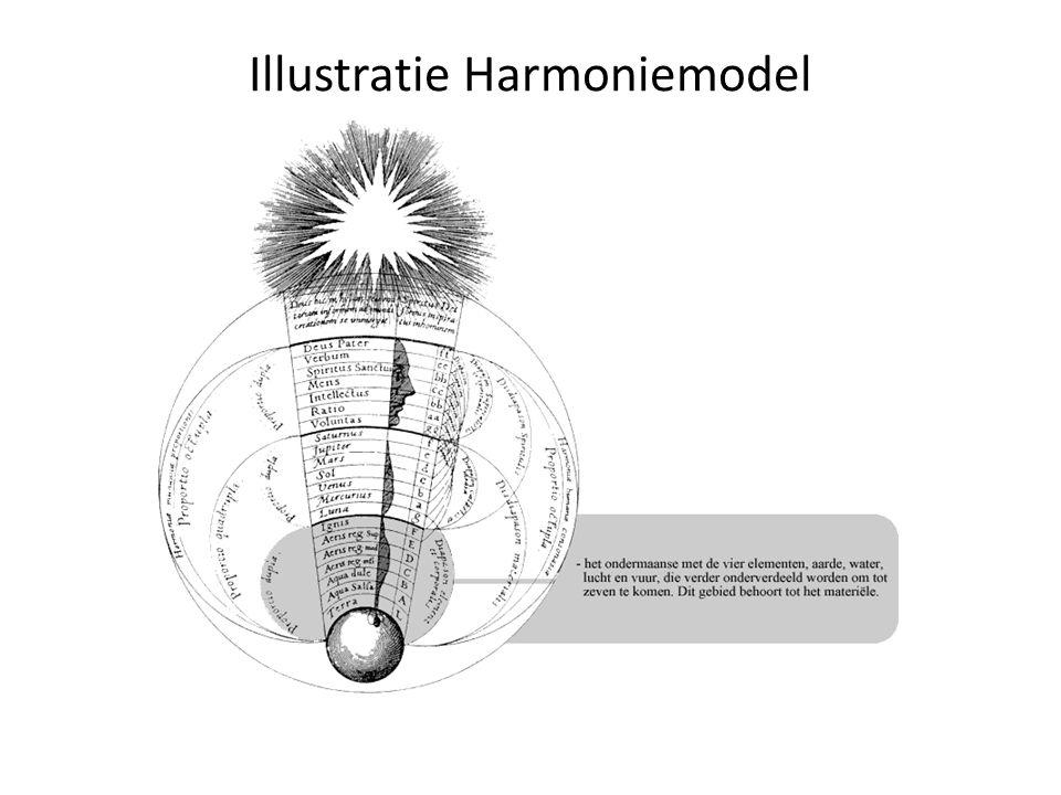Illustratie Harmoniemodel