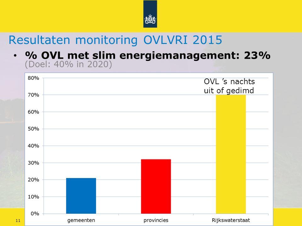 Energiebesparing openbare verlichting 11Doelstellingen Energieakkoord Resultaten monitoring OVLVRI 2015 % OVL met slim energiemanagement: 23% (Doel: 40% in 2020) OVL 's nachts uit of gedimd