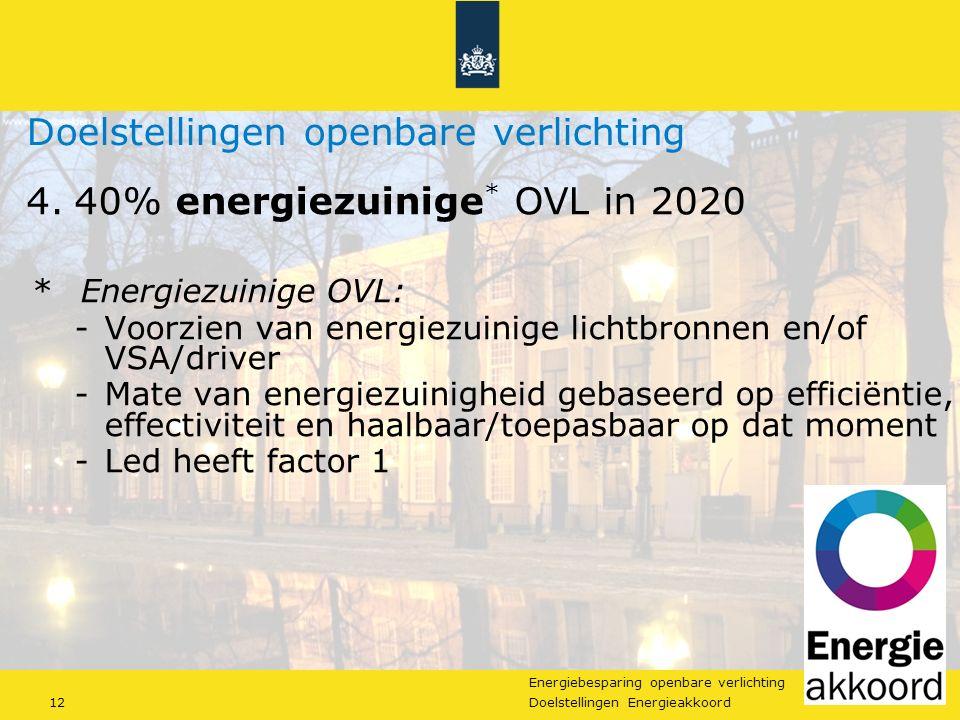 Energiebesparing openbare verlichting 12Doelstellingen Energieakkoord Doelstellingen openbare verlichting 4.40% energiezuinige * OVL in 2020 *Energiezuinige OVL: -Voorzien van energiezuinige lichtbronnen en/of VSA/driver -Mate van energiezuinigheid gebaseerd op efficiëntie, effectiviteit en haalbaar/toepasbaar op dat moment -Led heeft factor 1