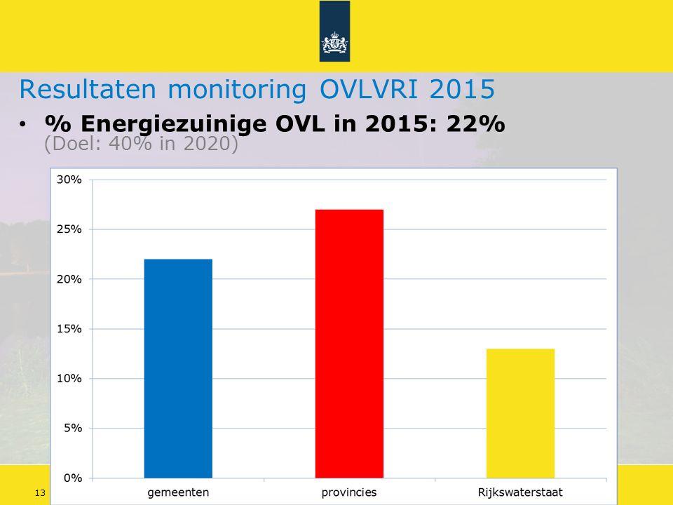 Energiebesparing openbare verlichting 13Doelstellingen Energieakkoord Resultaten monitoring OVLVRI 2015 % Energiezuinige OVL in 2015: 22% (Doel: 40% in 2020)