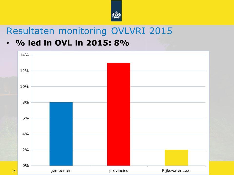 Energiebesparing openbare verlichting 14Doelstellingen Energieakkoord Resultaten monitoring OVLVRI 2015 % led in OVL in 2015: 8%