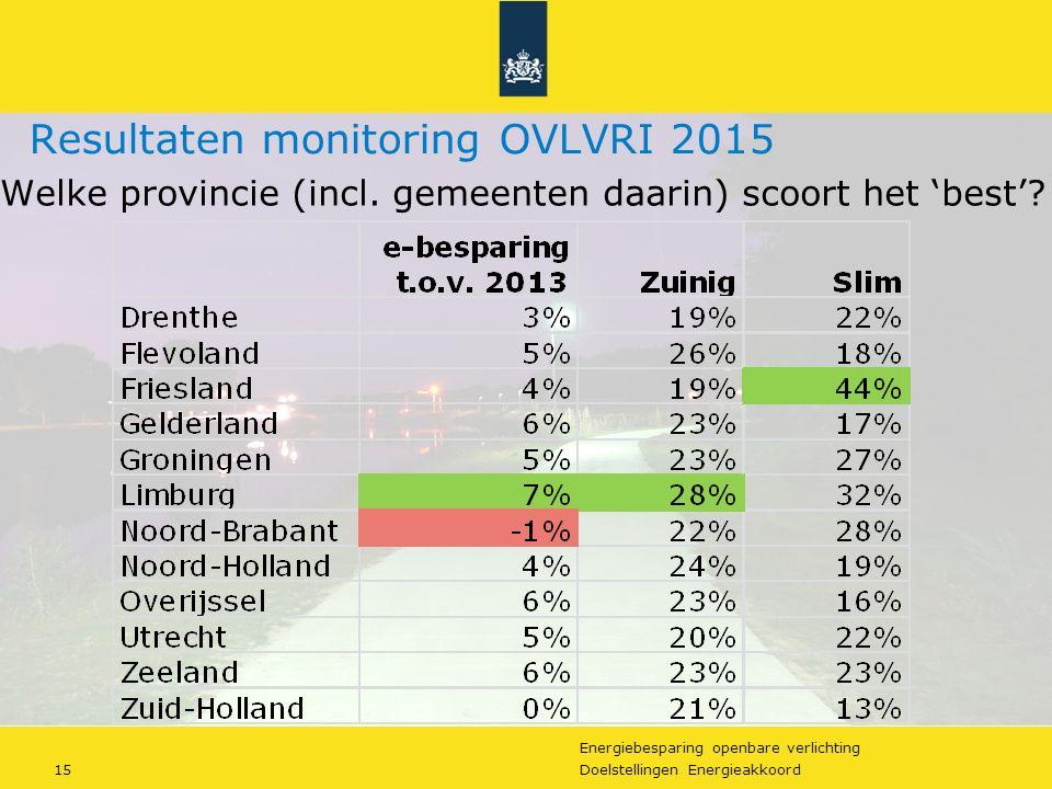 Energiebesparing openbare verlichting 15Doelstellingen Energieakkoord Resultaten monitoring OVLVRI 2015 Welke provincie (incl.