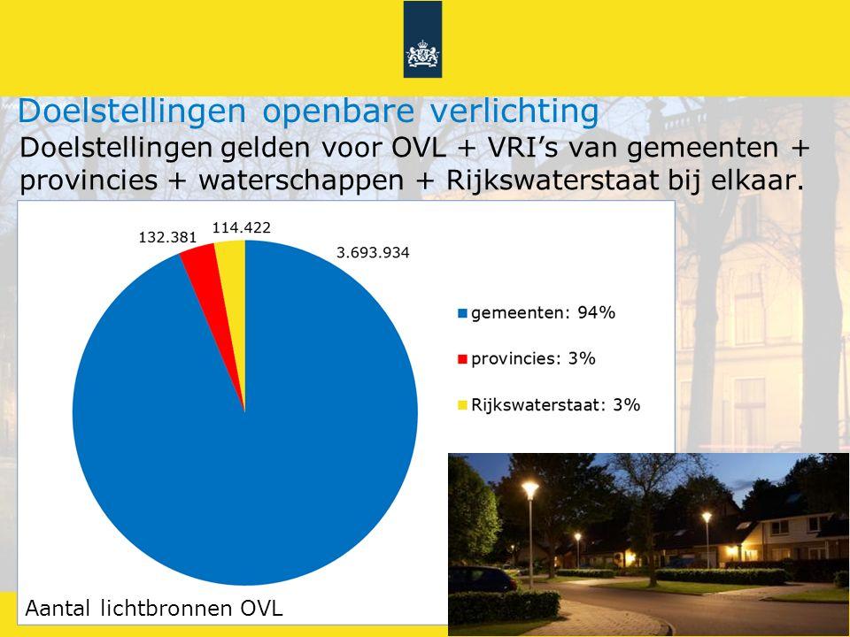 Energiebesparing openbare verlichting 4Doelstellingen Energieakkoord Doelstellingen gelden voor OVL + VRI's van gemeenten + provincies + waterschappen + Rijkswaterstaat bij elkaar.