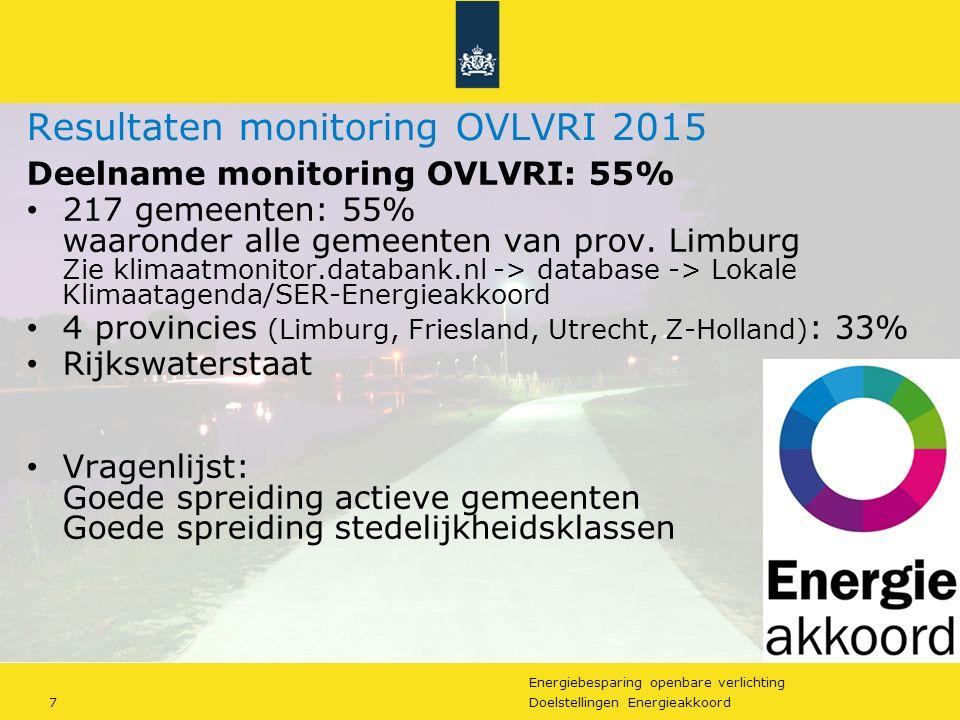 Energiebesparing openbare verlichting 7Doelstellingen Energieakkoord Resultaten monitoring OVLVRI 2015 Deelname monitoring OVLVRI: 55% 217 gemeenten: 55% waaronder alle gemeenten van prov.