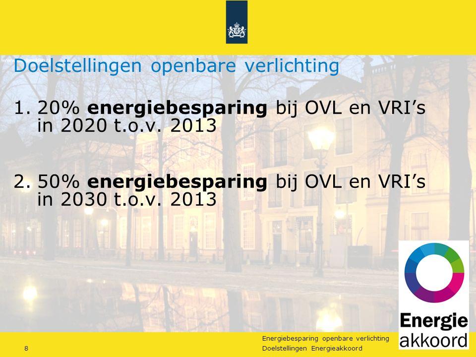 Energiebesparing openbare verlichting 8Doelstellingen Energieakkoord Doelstellingen openbare verlichting 1.20% energiebesparing bij OVL en VRI's in 2020 t.o.v.