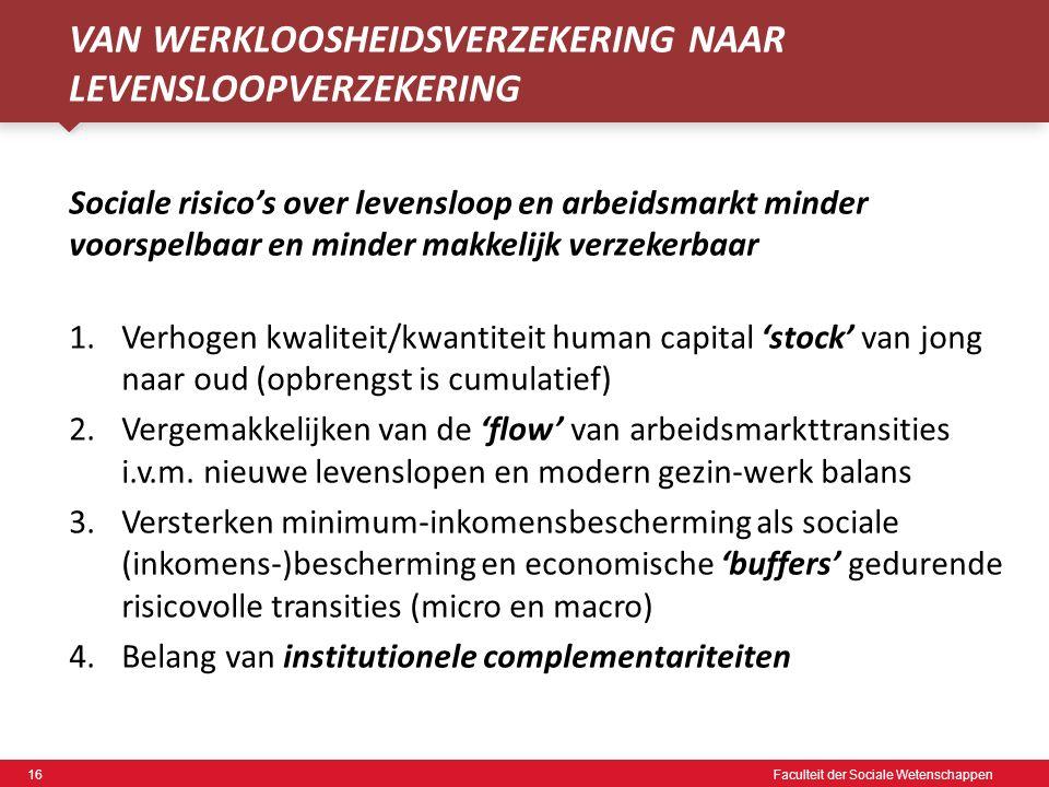 16 Faculteit der Sociale Wetenschappen VAN WERKLOOSHEIDSVERZEKERING NAAR LEVENSLOOPVERZEKERING Sociale risico's over levensloop en arbeidsmarkt minder voorspelbaar en minder makkelijk verzekerbaar 1.Verhogen kwaliteit/kwantiteit human capital 'stock' van jong naar oud (opbrengst is cumulatief) 2.Vergemakkelijken van de 'flow' van arbeidsmarkttransities i.v.m.