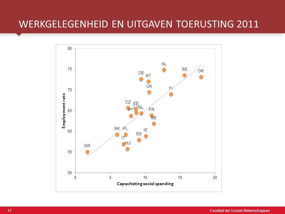 17 Faculteit der Sociale Wetenschappen WERKGELEGENHEID EN UITGAVEN TOERUSTING 2011