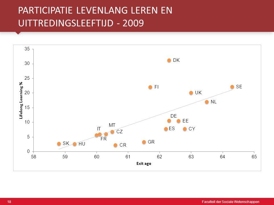 18 Faculteit der Sociale Wetenschappen PARTICIPATIE LEVENLANG LEREN EN UITTREDINGSLEEFTIJD - 2009