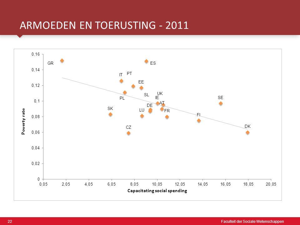 22 Faculteit der Sociale Wetenschappen ARMOEDEN EN TOERUSTING - 2011