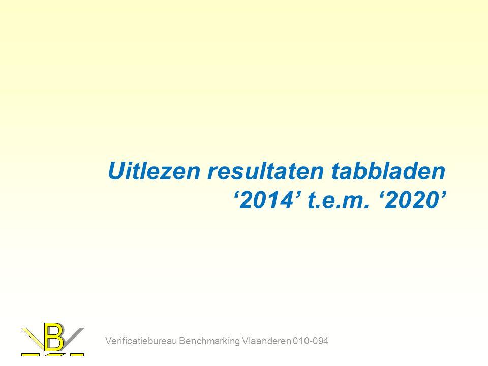 Uitlezen resultaten tabbladen '2014' t.e.m.