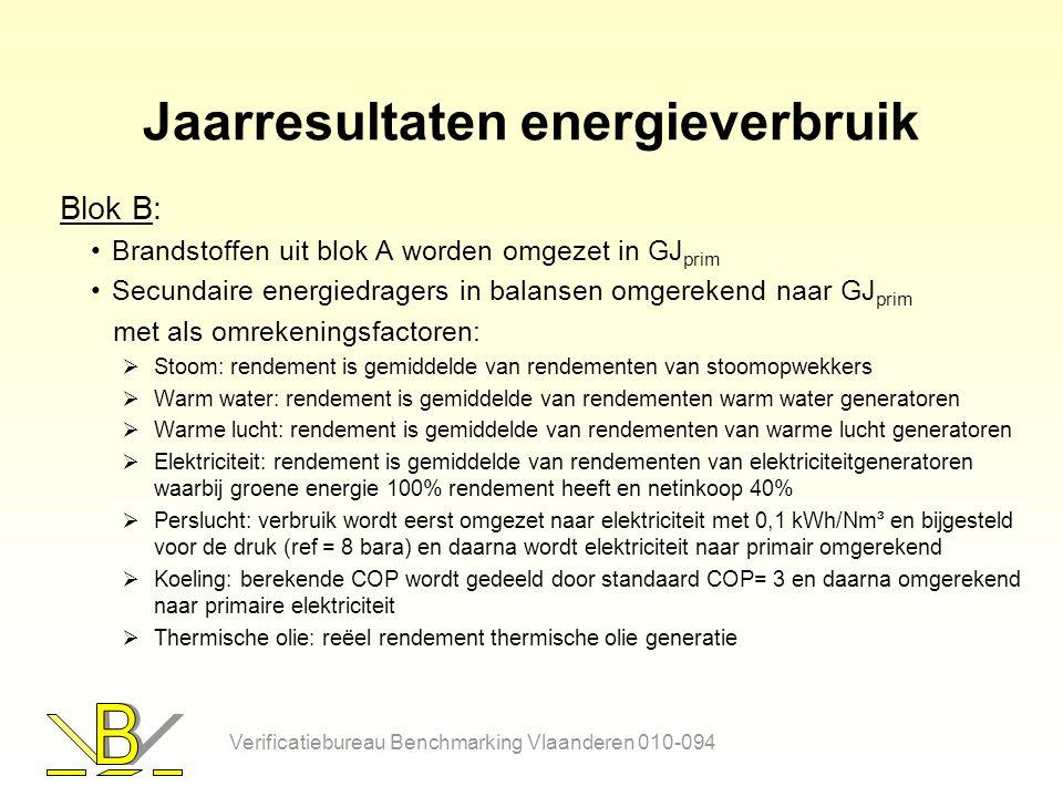 Jaarresultaten energieverbruik Blok B: Brandstoffen uit blok A worden omgezet in GJ prim Secundaire energiedragers in balansen omgerekend naar GJ prim met als omrekeningsfactoren:  Stoom: rendement is gemiddelde van rendementen van stoomopwekkers  Warm water: rendement is gemiddelde van rendementen warm water generatoren  Warme lucht: rendement is gemiddelde van rendementen van warme lucht generatoren  Elektriciteit: rendement is gemiddelde van rendementen van elektriciteitgeneratoren waarbij groene energie 100% rendement heeft en netinkoop 40%  Perslucht: verbruik wordt eerst omgezet naar elektriciteit met 0,1 kWh/Nm³ en bijgesteld voor de druk (ref = 8 bara) en daarna wordt elektriciteit naar primair omgerekend  Koeling: berekende COP wordt gedeeld door standaard COP= 3 en daarna omgerekend naar primaire elektriciteit  Thermische olie: reëel rendement thermische olie generatie Verificatiebureau Benchmarking Vlaanderen 010-094