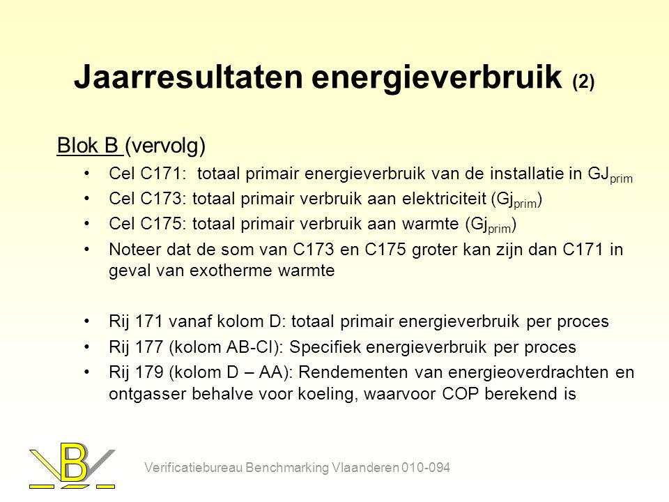 Jaarresultaten energieverbruik (2) Blok B (vervolg) Cel C171: totaal primair energieverbruik van de installatie in GJ prim Cel C173: totaal primair verbruik aan elektriciteit (Gj prim ) Cel C175: totaal primair verbruik aan warmte (Gj prim ) Noteer dat de som van C173 en C175 groter kan zijn dan C171 in geval van exotherme warmte Rij 171 vanaf kolom D: totaal primair energieverbruik per proces Rij 177 (kolom AB-CI): Specifiek energieverbruik per proces Rij 179 (kolom D – AA): Rendementen van energieoverdrachten en ontgasser behalve voor koeling, waarvoor COP berekend is Verificatiebureau Benchmarking Vlaanderen 010-094