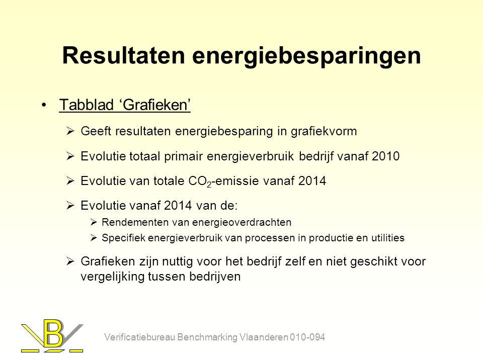 Resultaten energiebesparingen Tabblad 'Grafieken'  Geeft resultaten energiebesparing in grafiekvorm  Evolutie totaal primair energieverbruik bedrijf vanaf 2010  Evolutie van totale CO 2 -emissie vanaf 2014  Evolutie vanaf 2014 van de:  Rendementen van energieoverdrachten  Specifiek energieverbruik van processen in productie en utilities  Grafieken zijn nuttig voor het bedrijf zelf en niet geschikt voor vergelijking tussen bedrijven Verificatiebureau Benchmarking Vlaanderen 010-094