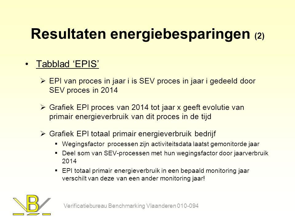 Resultaten energiebesparingen (2) Tabblad 'EPIS'  EPI van proces in jaar i is SEV proces in jaar i gedeeld door SEV proces in 2014  Grafiek EPI proces van 2014 tot jaar x geeft evolutie van primair energieverbruik van dit proces in de tijd  Grafiek EPI totaal primair energieverbruik bedrijf  Wegingsfactor processen zijn activiteitsdata laatst gemonitorde jaar  Deel som van SEV-processen met hun wegingsfactor door jaarverbruik 2014  EPI totaal primair energieverbruik in een bepaald monitoring jaar verschilt van deze van een ander monitoring jaar.