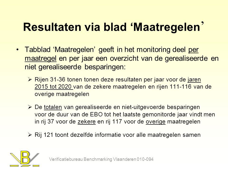 Resultaten via blad 'Maatregelen ' Tabblad 'Maatregelen' geeft in het monitoring deel per maatregel en per jaar een overzicht van de gerealiseerde en niet gerealiseerde besparingen:  Rijen 31-36 tonen tonen deze resultaten per jaar voor de jaren 2015 tot 2020 van de zekere maatregelen en rijen 111-116 van de overige maatregelen  De totalen van gerealiseerde en niet-uitgevoerde besparingen voor de duur van de EBO tot het laatste gemonitorde jaar vindt men in rij 37 voor de zekere en rij 117 voor de overige maatregelen  Rij 121 toont dezelfde informatie voor alle maatregelen samen Verificatiebureau Benchmarking Vlaanderen 010-094