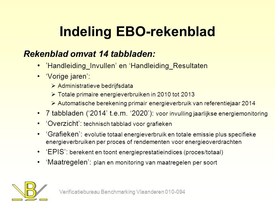 Structuur tabblad Maatregelen Hierin vult het bedrijf de maatregelen in die opgenomen zijn in het energieplan Er is een deel 'plan' (blauw; kolom A-T) en een deel 'monitoring' (geel-groen; vanaf kolom Z, voor 2015 t.e.m.