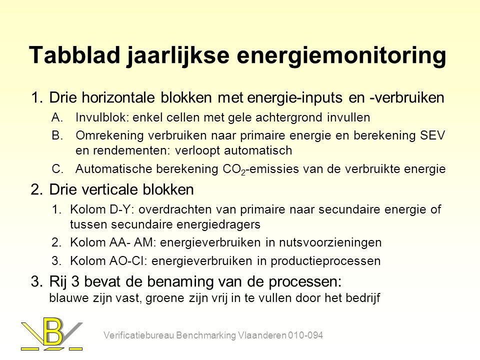 Structuur tabblad Maatregelen (2) Later kunnen hier nog 'flexibele maatregelen' bijkomen Studies en PRM's worden toegevoegd aan de 'Overige' maatregelen indien ze worden uitgevoerd Verificatiebureau Benchmarking Vlaanderen 010-094