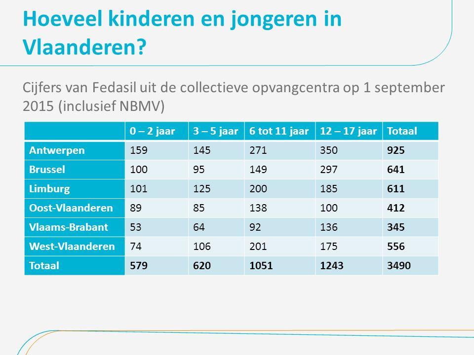 Hoeveel kinderen en jongeren in Vlaanderen? Cijfers van Fedasil uit de collectieve opvangcentra op 1 september 2015 (inclusief NBMV) 0 – 2 jaar3 – 5 j