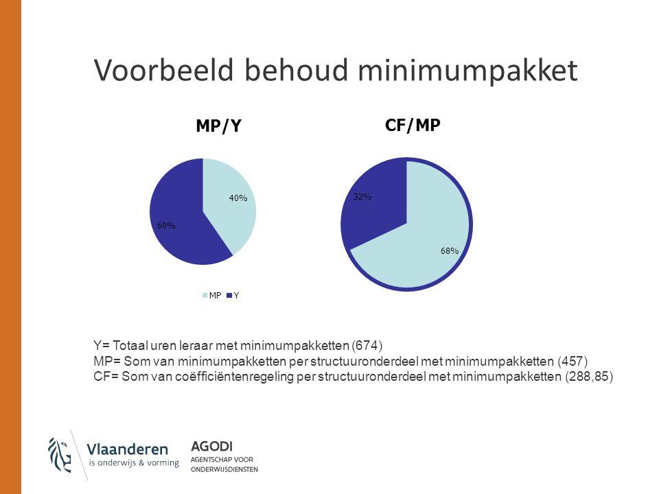 Voorbeeld behoud minimumpakket Y= Totaal uren leraar met minimumpakketten (674) MP= Som van minimumpakketten per structuuronderdeel met minimumpakketten (457) CF= Som van coëfficiëntenregeling per structuuronderdeel met minimumpakketten (288,85)