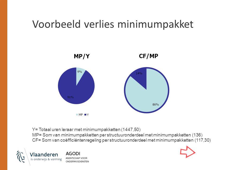 Voorbeeld verlies minimumpakket Y= Totaal uren leraar met minimumpakketten (1447,50) MP= Som van minimumpakketten per structuuronderdeel met minimumpakketten (136) CF= Som van coëfficiëntenregeling per structuuronderdeel met minimumpakketten (117,30)