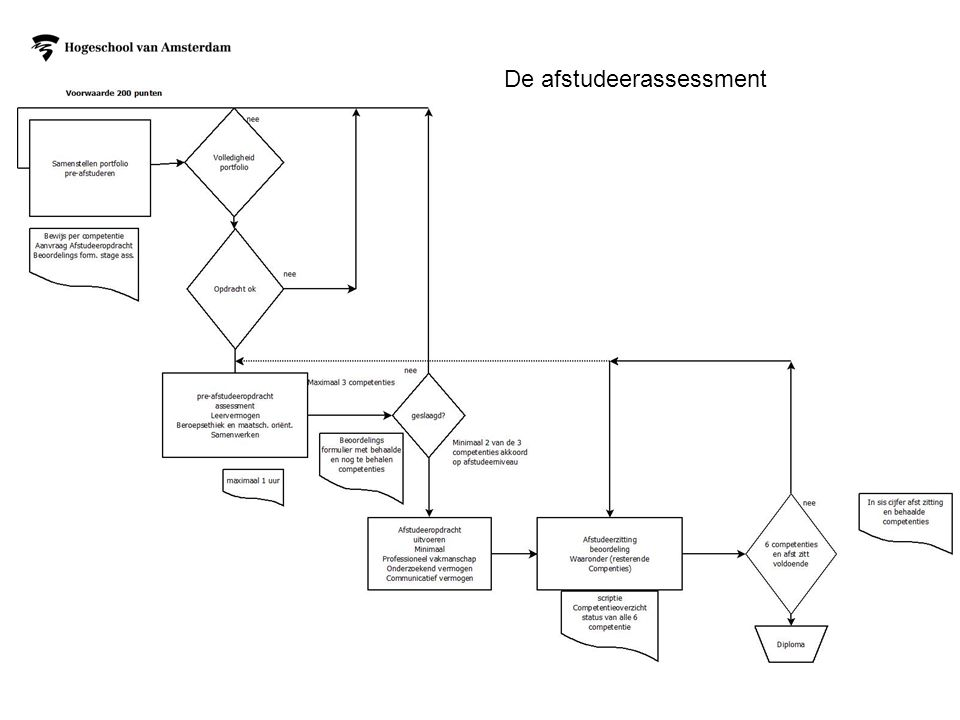 De afstudeerassessment