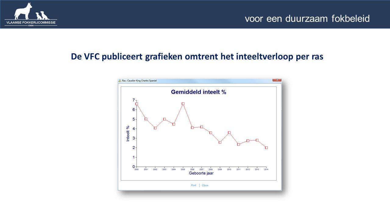 De VFC publiceert grafieken omtrent het inteeltverloop per ras voor een duurzaam fokbeleid …