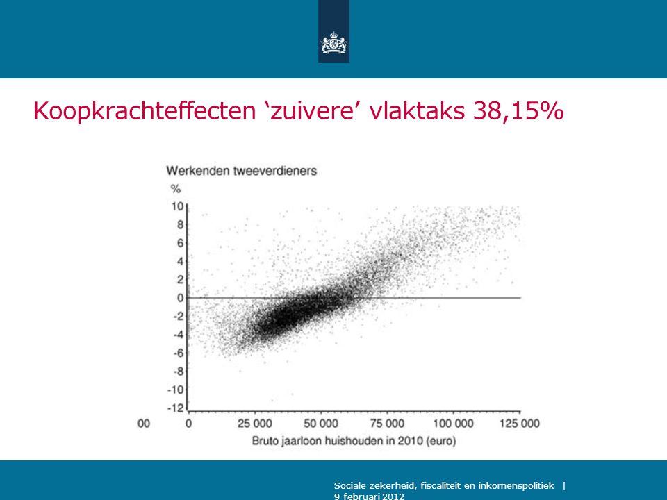 Sociale zekerheid, fiscaliteit en inkomenspolitiek | 9 februari 2012 Koopkrachteffecten 'zuivere' vlaktaks 38,15%