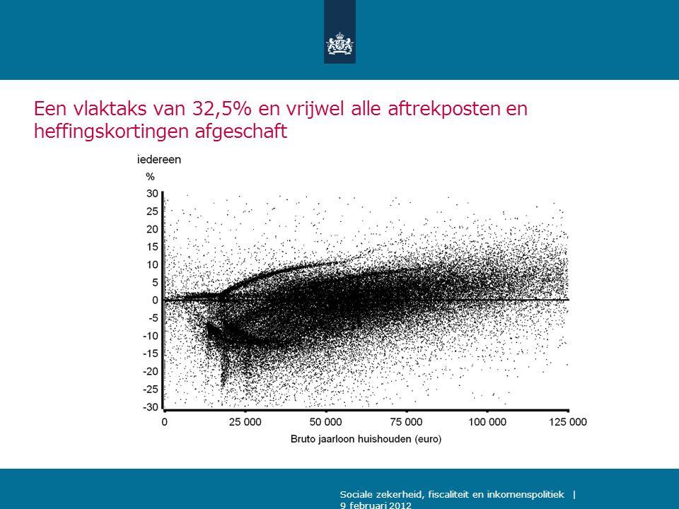 Een vlaktaks van 32,5% en vrijwel alle aftrekposten en heffingskortingen afgeschaft Sociale zekerheid, fiscaliteit en inkomenspolitiek | 9 februari 2012