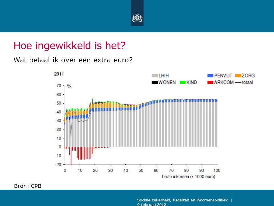 Hoe ingewikkeld is het? Wat betaal ik over een extra euro? Sociale zekerheid, fiscaliteit en inkomenspolitiek | 9 februari 2012 Bron: CPB