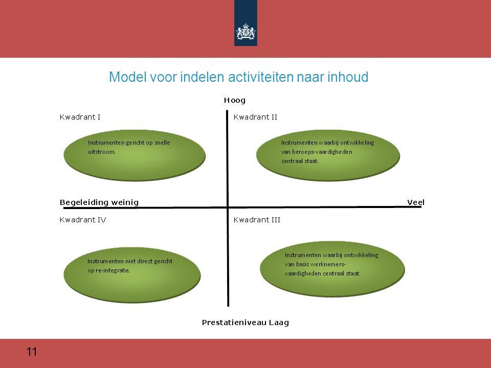 11 Model voor indelen activiteiten naar inhoud